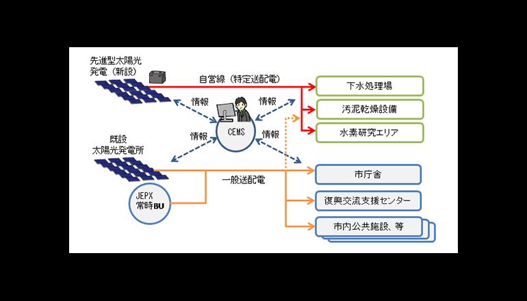太陽光発電パワーを地産地消