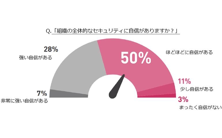 セキュリティ担当者の65%が不安