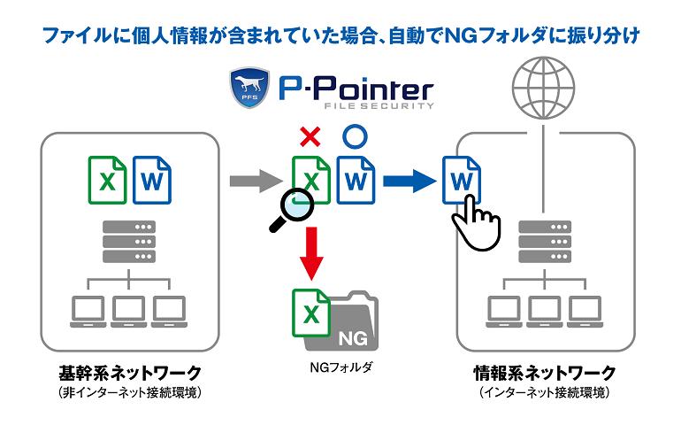 アララ株式会社、個人情報検出「P-Pointer File Securityネットワーク分離支援パック」を提供開始