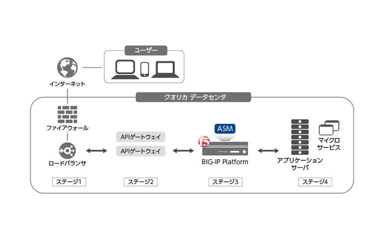 F5ネットワークス、クオリカが提供するSaaSのセキュリティ強化を支援