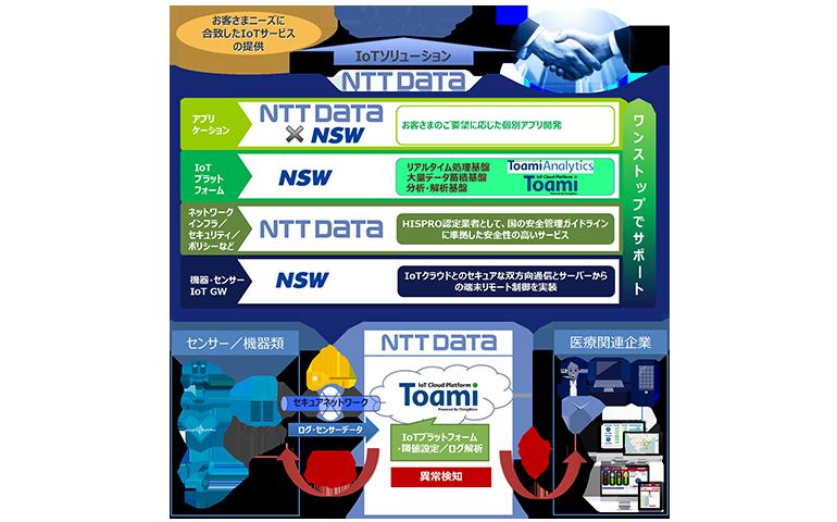 NSWとNTTデータ、医療関連分野におけるIoTビジネスで協業