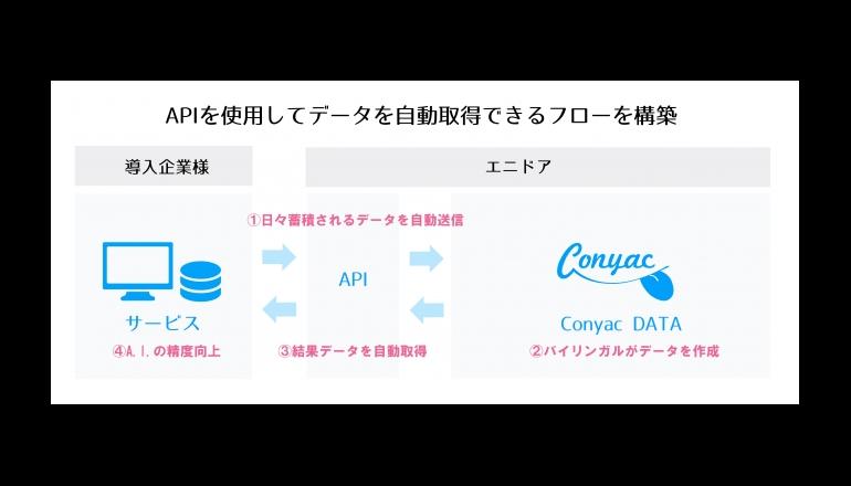 エニドア、A.I.向け多言語機械学習データ作成サービス『ConyacDATA』のAPIを提供開始