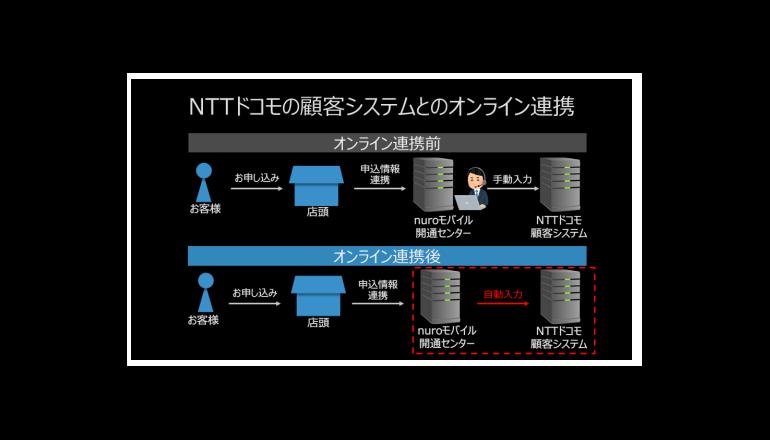 ソニーとNTTドコモの顧客システム、オンライン連携