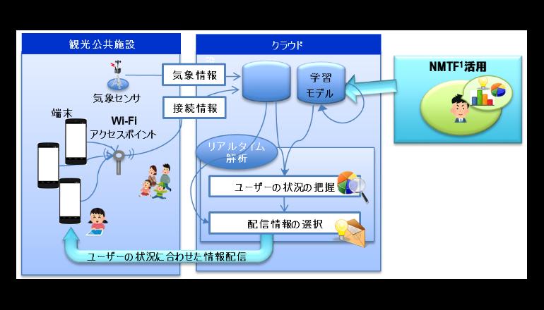 NTT-AT、多次元データ同時分類技術を活用した実証実験を開始
