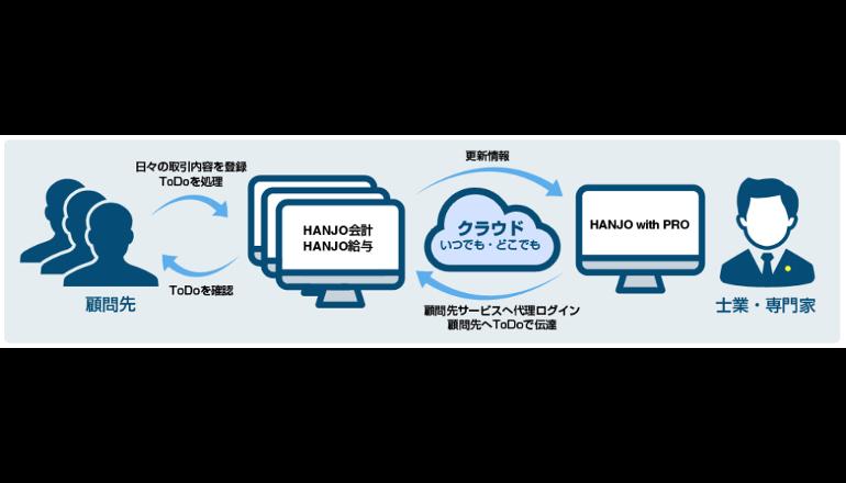 飲食店支援サイト『HANJO TOWN』、サービス拡充