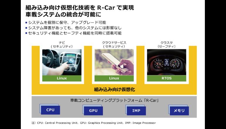 ルネサス、車載システム向け仮想化ソフトウェアを提供