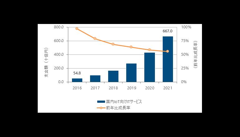 IoT、そのITサービス事業が市場を牽引