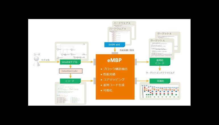 Simulink®で、マルチ・メニーコア向け並列コードを自動生成