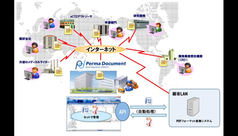 医薬品承認申請、eCTD対応簡単システム