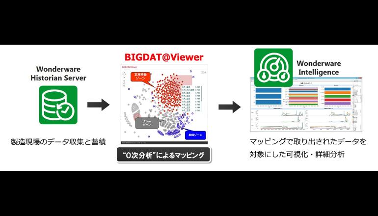 生産現場FAのビッグデータを可視化