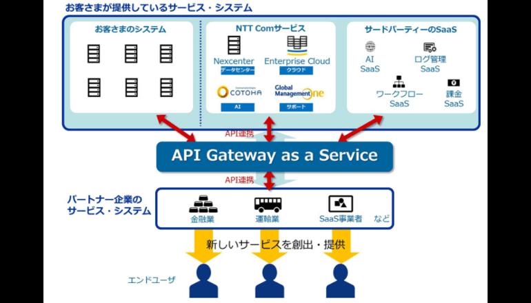 ○○Techを推進する、APIゲートウェイ登場