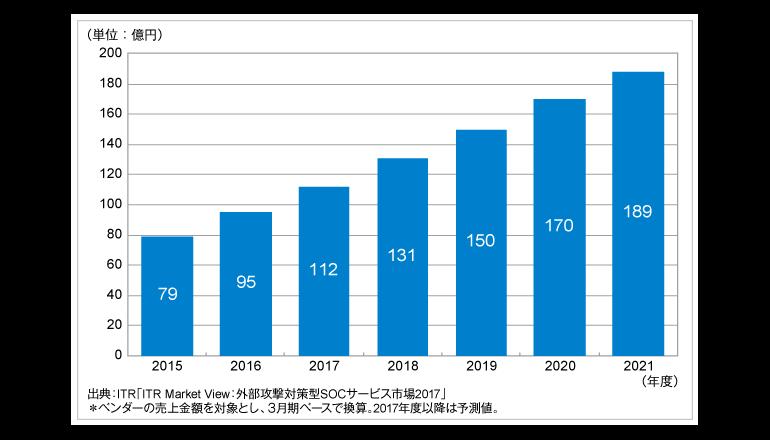 2017年は前年度比17.5%増、ITRが標的型攻撃対策支援サービスの市場規模を予測