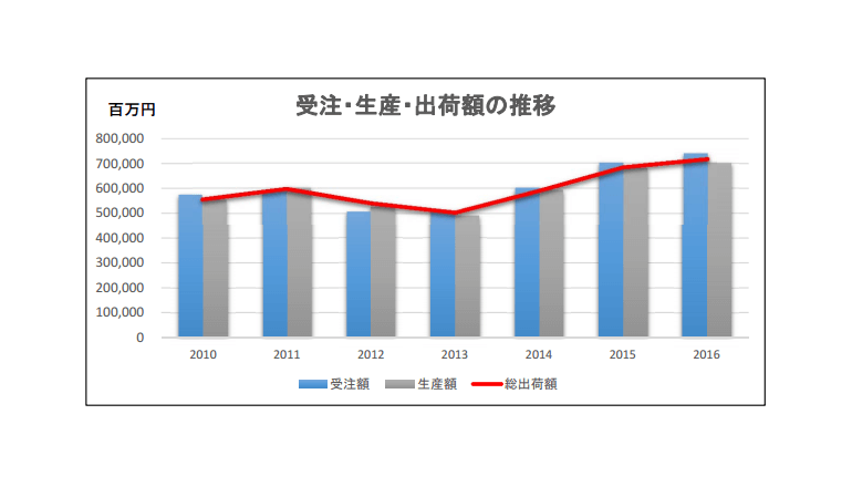 2016年ロボット受注・出荷台数ともに過去最高!17年は7500億円目指す