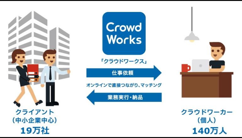 日本のAI市場成長を目指し、クラウドソーシングの集合知を活用へ