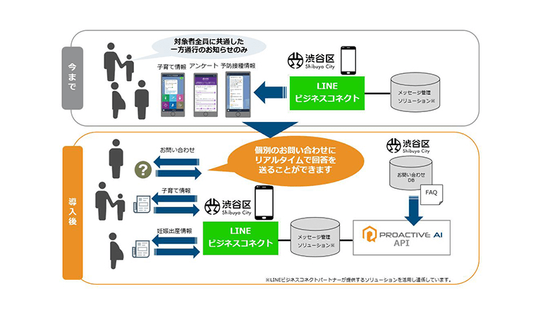 渋谷区、子育て支援サービスでAIとLINEを連係した自動応答サービスの実証試験を開始