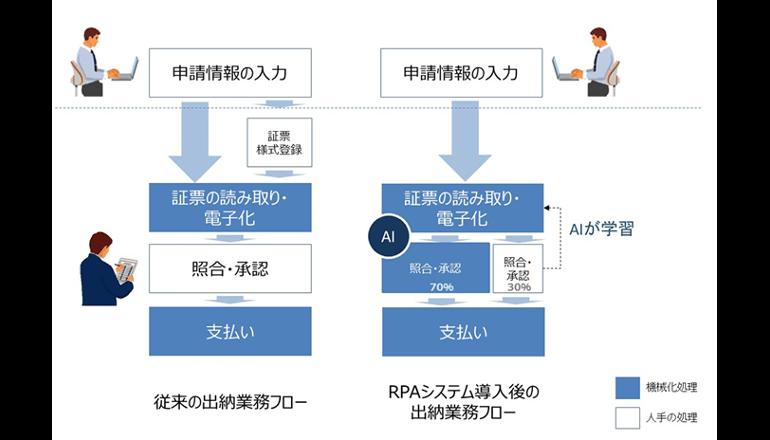 証票処理の70%を自動化するAI技術を開発――日立