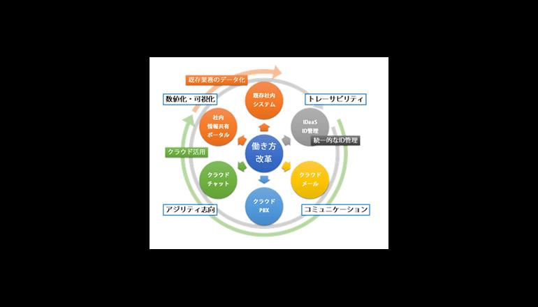 クラウドなどITを活用した働き方改革を実施、カブドットコム証券