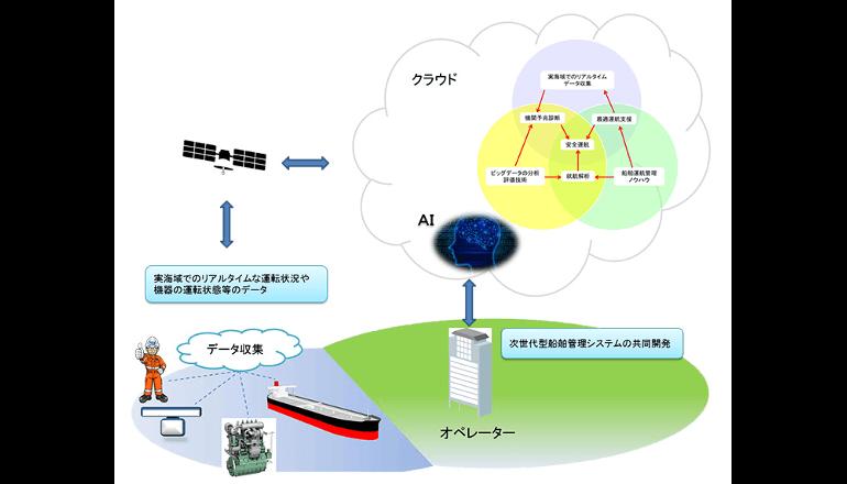ICT活用、船舶維新への一歩