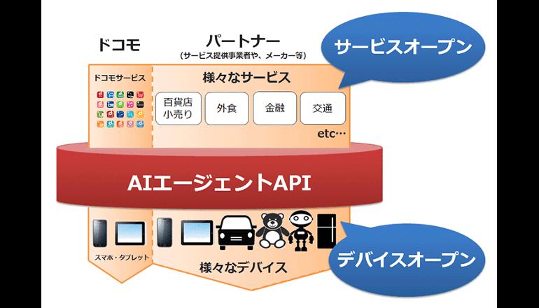 ドコモ、AI技術を活用する新APIをオープン化