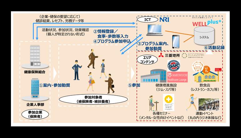 NRIと三菱地所ら、働き方改革と健康管理を支援する「クルソグ」を開始