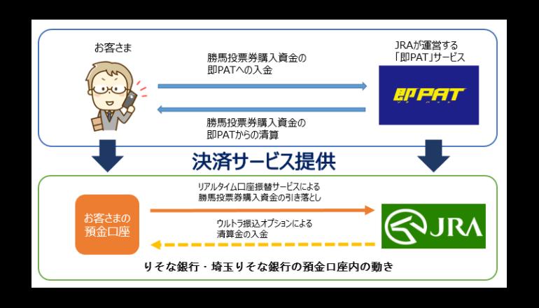 日本中央競馬会向けに即時決済サービスを提供開始――りそなグループ