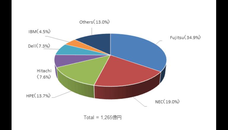 2017年第1四半期の国内サーバ市場、前年同期比5.7%減の1,265億円――IDC調査