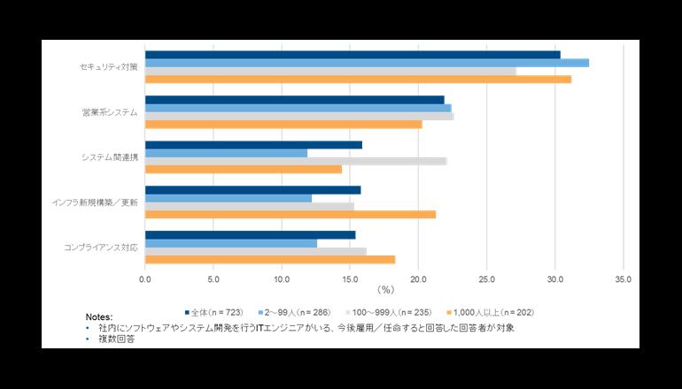 セキュリティへの投資がトップに、IT投資動向に関する国内CIO調査