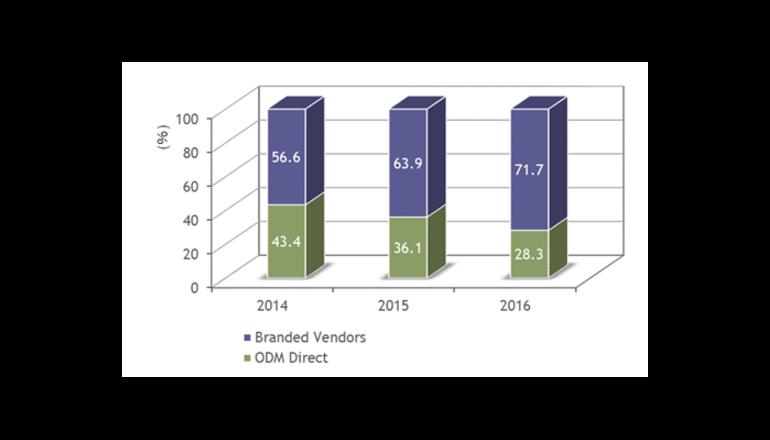クラウドITインフラストラクチャの国内市場規模、前年比17.2%増