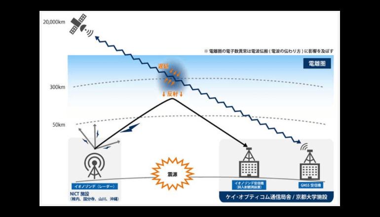 京都大学ら、地震先行現象検出技術の確立に向けた共同研究