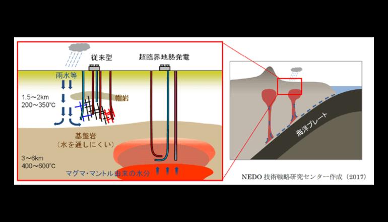 NEDO、超臨界地熱発電の実現可能性調査に着手
