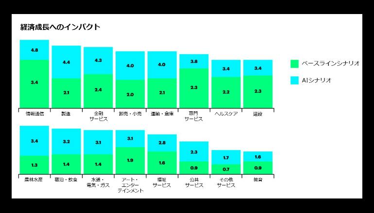 AIによって2035年には16業界で平均38%の増収が可能