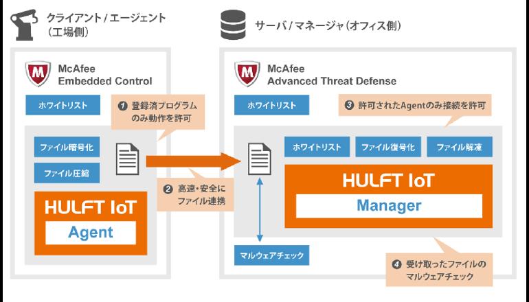 「HULFT IoT」と「McAfee」の連携により、IoTセキュリティ分野を強化