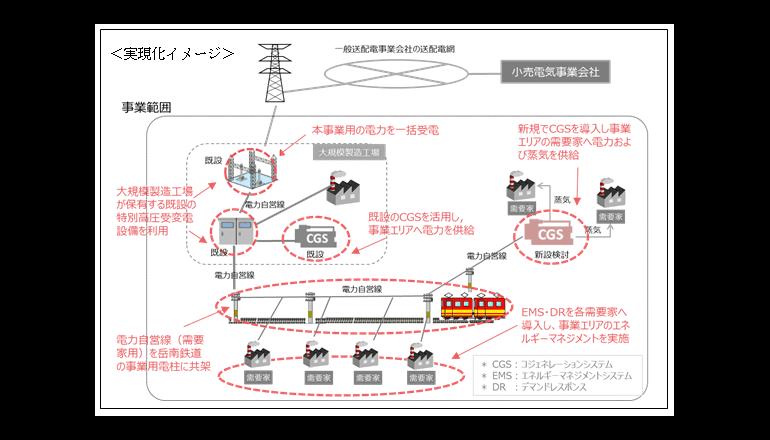 富士市ら5者、地域電力事業化に向けた事業計画での協定を締結