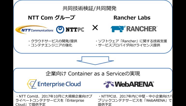 NTT Comグループ、企業向けコンテナサービスの提供に向けて協業