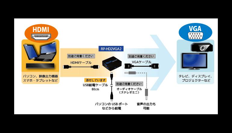 HDMI to VGA変換アダプターを直販サイトで販売開始