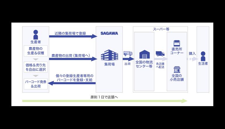 佐川急便ら、農産物流通の新プラットフォームを構築へ