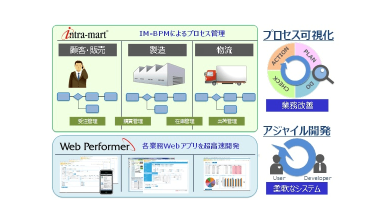 キャノンITSとNTTデータ イントラマート、BPM分野で協業