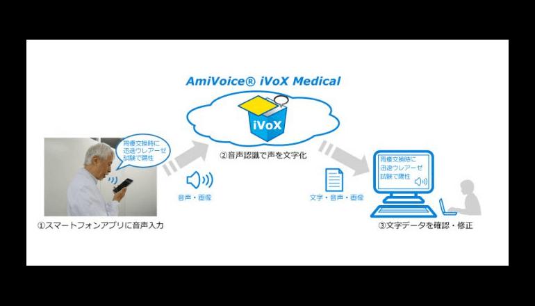 医療記録の音声入力をより簡単に、スマートフォンを活用したアプリ