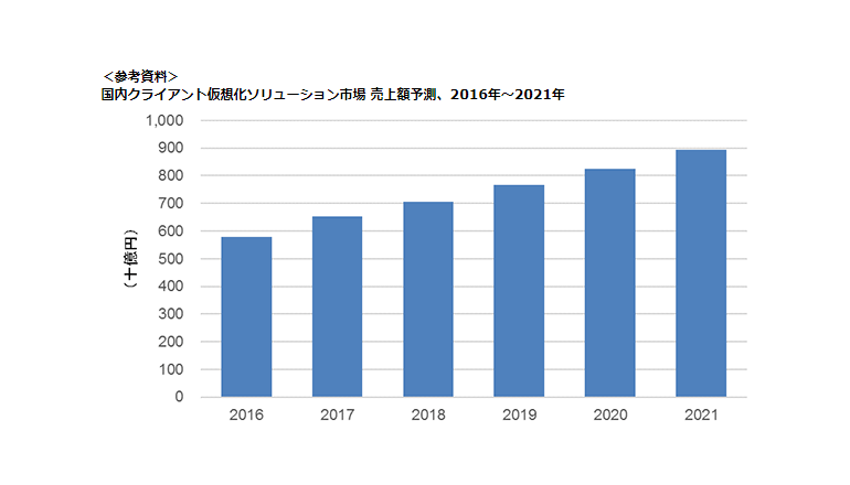 DXを追い風に毎年9%の成長が続く