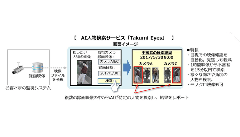 NTT Com、AIを活用した人物特定サービスを発表