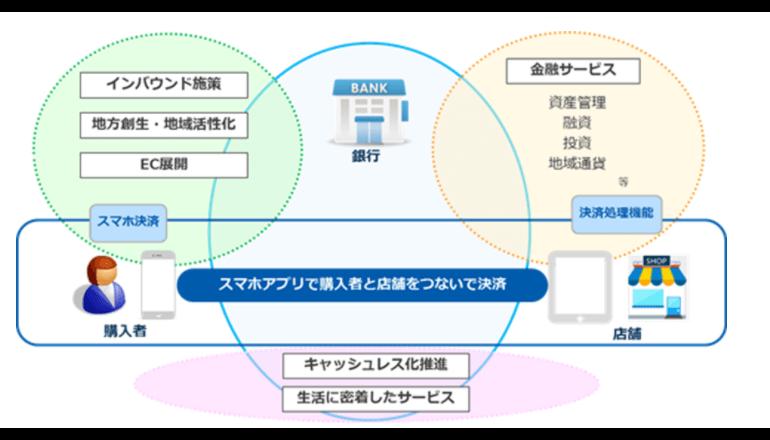 横浜銀行、スマホによる自動精算機からの現金引き出しサービスを検討開始