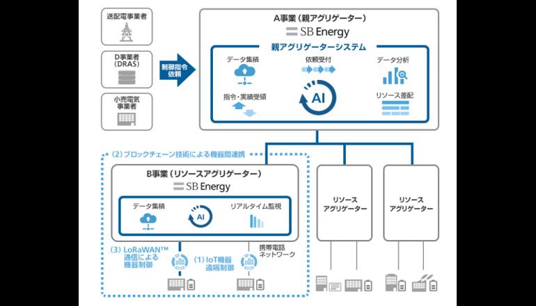 SBエナジー、電力需要家側の蓄電設備を統合制御する実証事業に着手