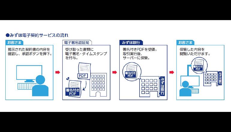 みずほ銀行とDNP、捺印が不要な電子契約サービスを共同開発