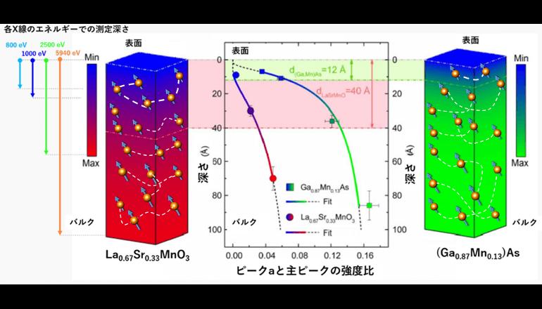 NAISTと理研ら、スピントロニクス材料の表面不活性層の深さ分布の定量的な評価に成功