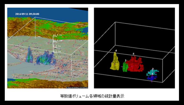 ゲリラ豪雨対策に有効なレーダー開発を支援する可視化ツール