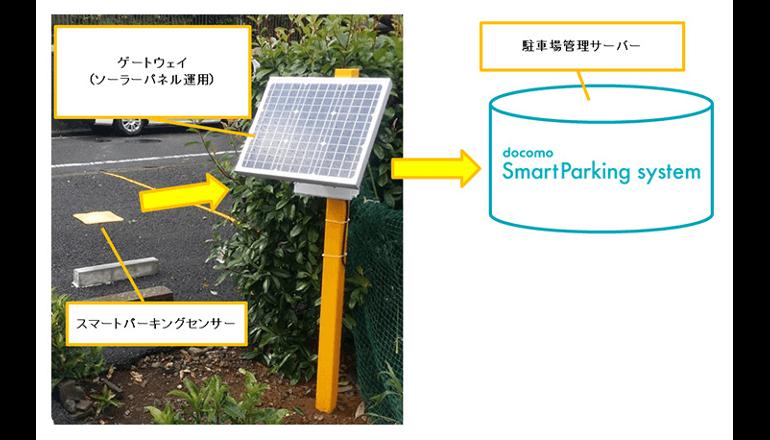 ドコモ、手軽に駐車場を利用できるスマホアプリを提供開始