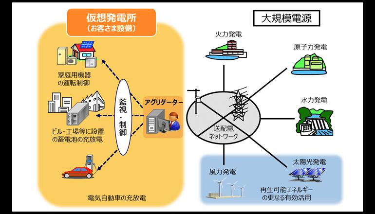 IoT一括制御にて仮想発電所を調整