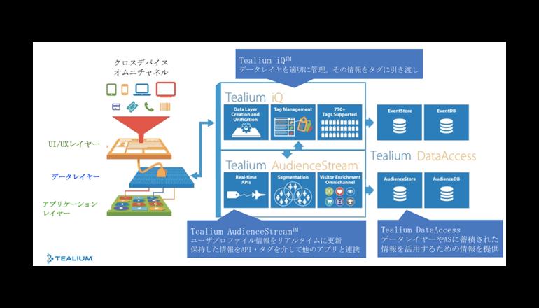 TIS、米Tealiumの「Universal Data Hub」導入支援サービスを開始