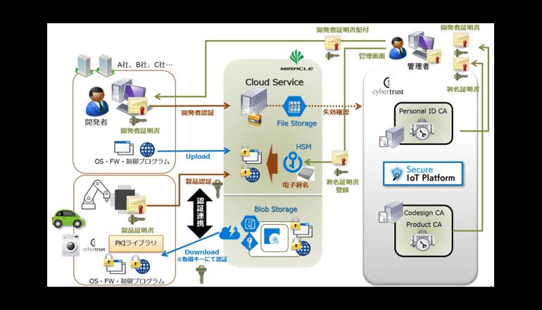 IoT機器のセキュリティを強化する電子証明基盤の構築を目指す――SBT、サイバートラスト、ミラクル・リナックスが米ラムバスと基本合意