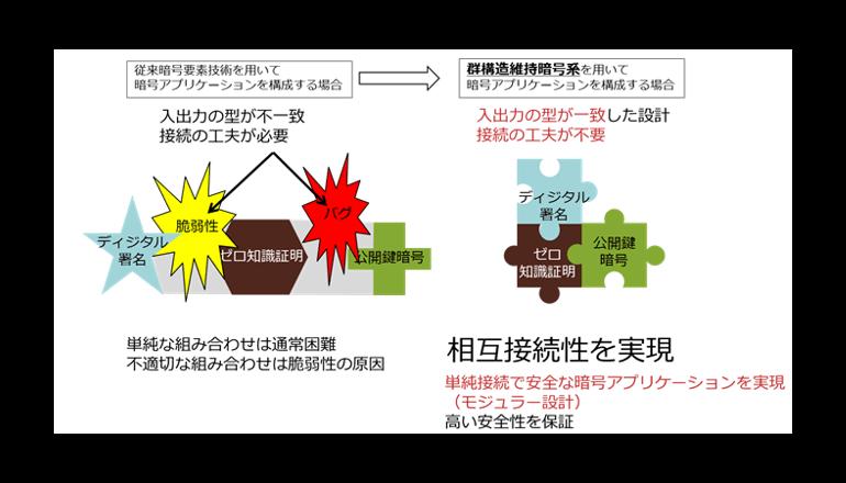 NTTとNICT、高い安全性と相互接続性を両立するデジタル署名方式を開発